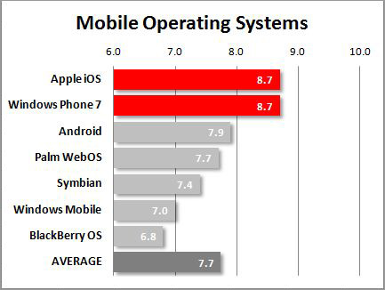 339723-mobile-operating-systems