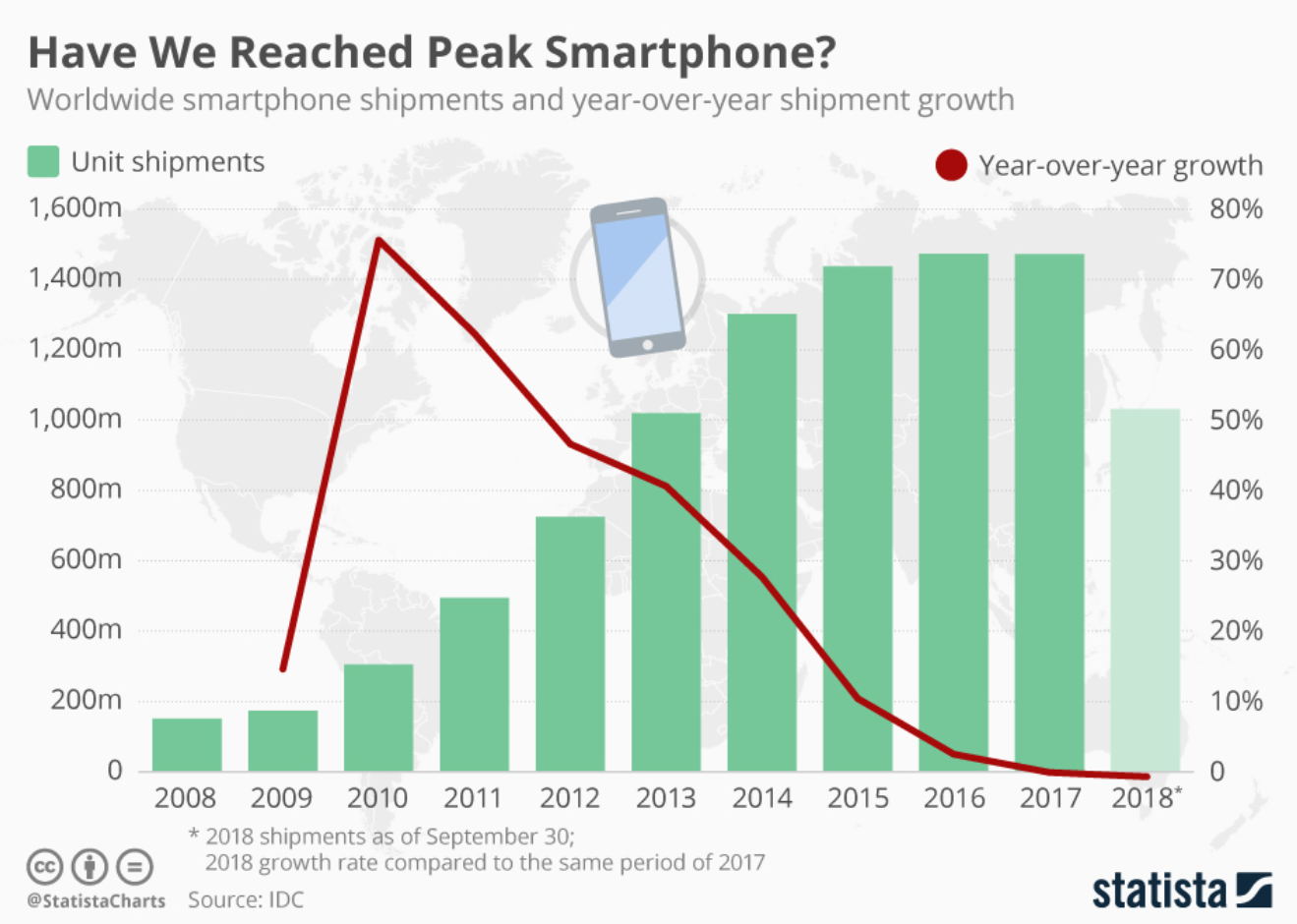 Have we reached peak smartphone – and if so – what are the effects likely to be on innovation in the field?
